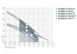 Скважинный насос Sprut 4S QGD 1.2-45-0.28 недорого