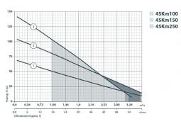 Скважинный насос Sprut 4SKm 100 в интернет-магазине