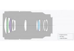 Объектив Sony SEL-90M28G 90mm F2.8 Macro описание